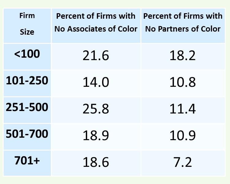 associates of color